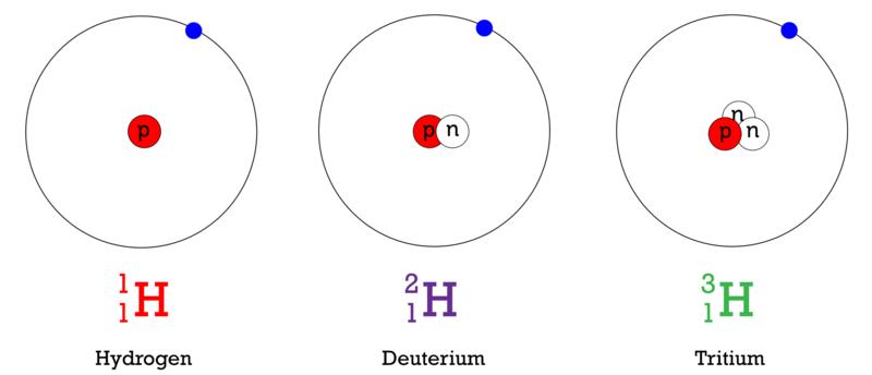 Sch 4u Unit 1 Structure And Properties  Atomic Structure
